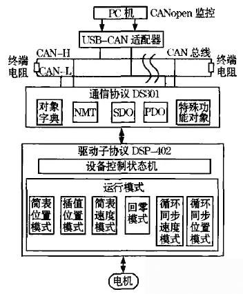 canopen通讯部分由ds301协议实现,伺服控制部分由dsp402协议实现伺服