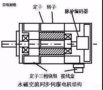 伺服电机是通过控制脉冲时间的长短控制转动角度的.